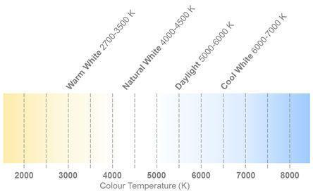 ASMT-UWB2-NX302                                              Broadcom 4500 → 8000K White LED, PLCC 2 SMD package