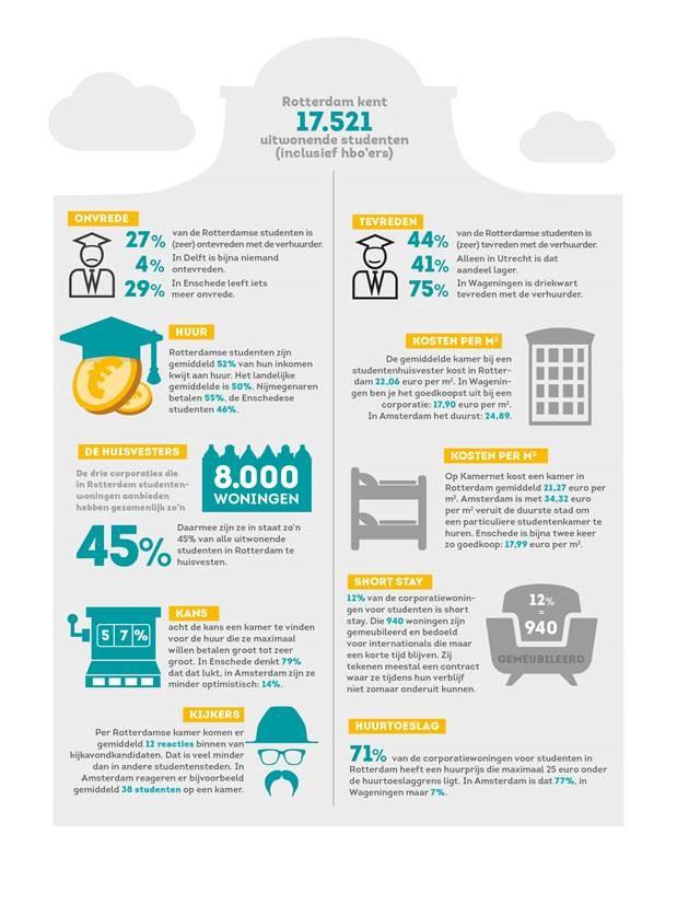 infographic studentenkameronderzoek NL