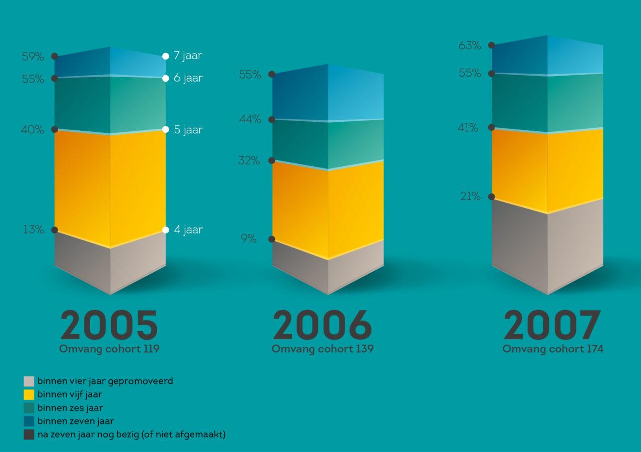 promotierendement infographic