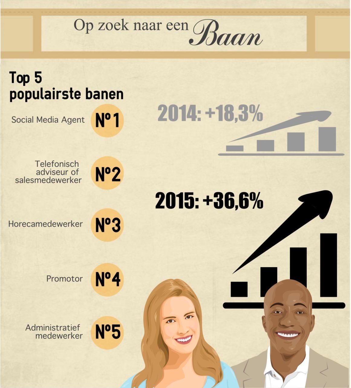 infographic solliciterende studenten 2016 v2