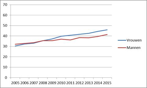HOP grafiek 8mrt