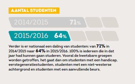 aantalstudenten