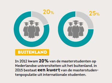 masterstudenten