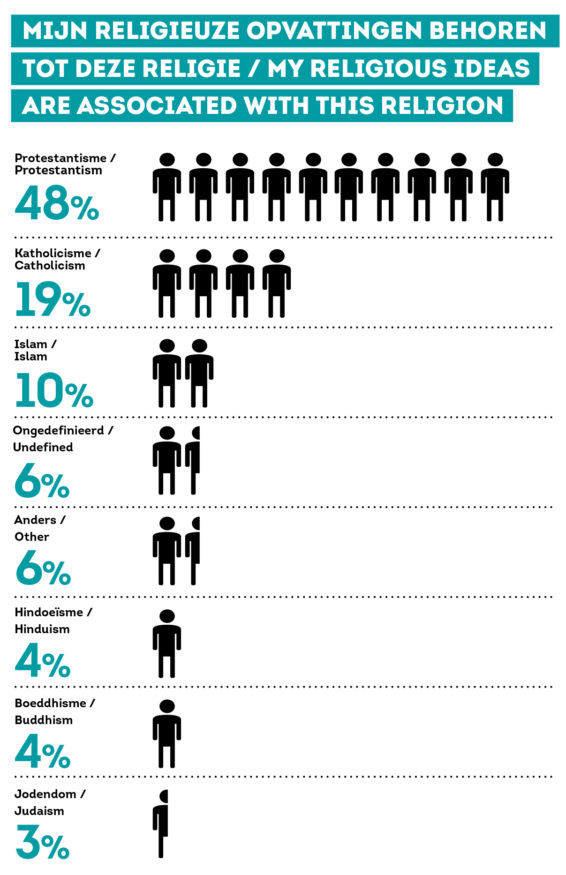 infographic religieonderzoek EM 4 – welke religie
