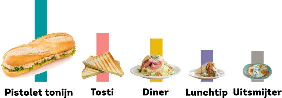 eten-erasmus-sport-infographic