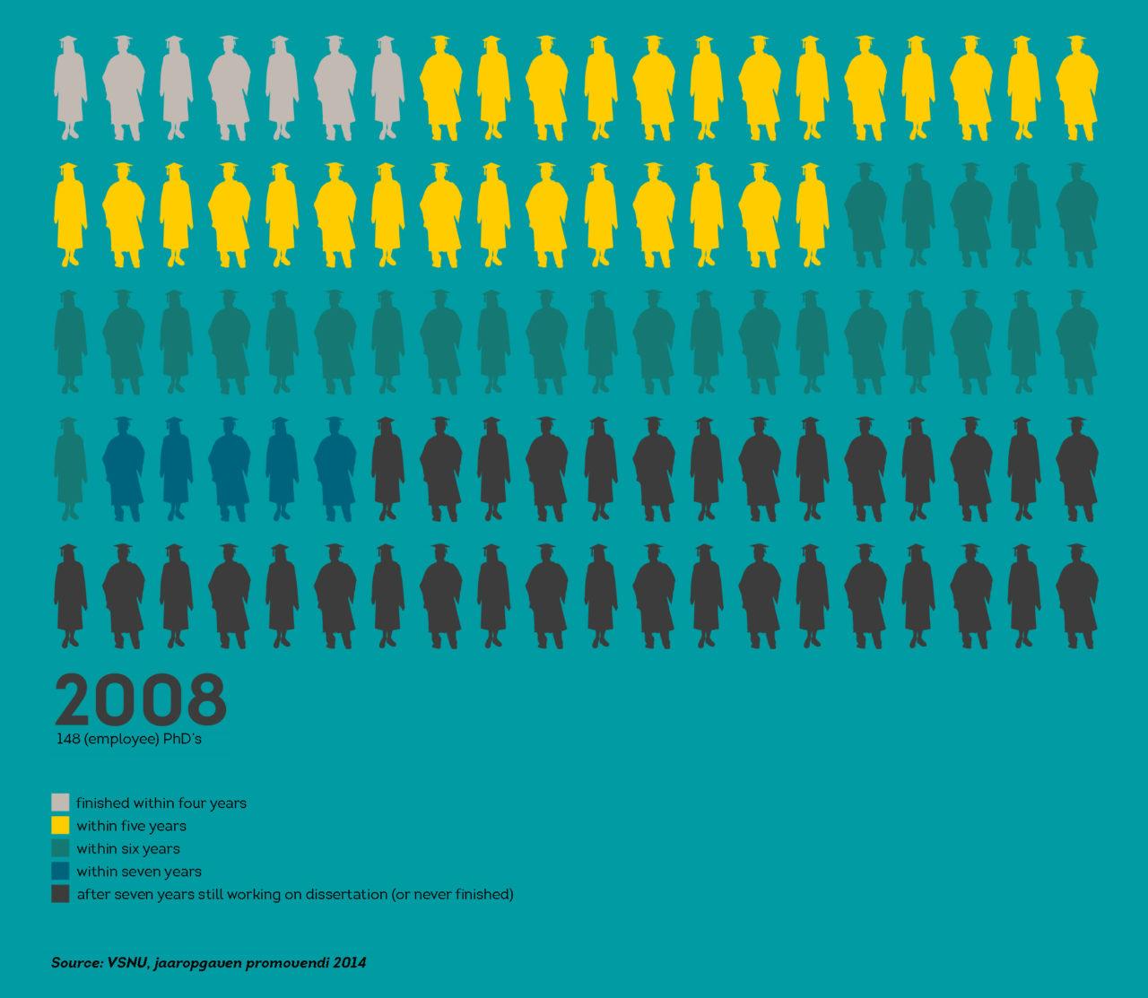 promovendirendement 2008 infographic english