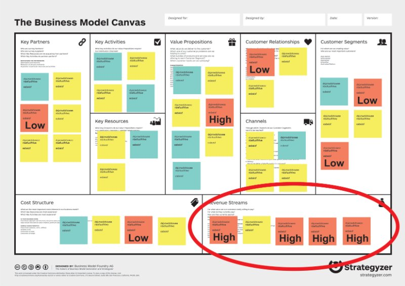 Introducing The Business Model Canvas Part 1 Need A Print Uk