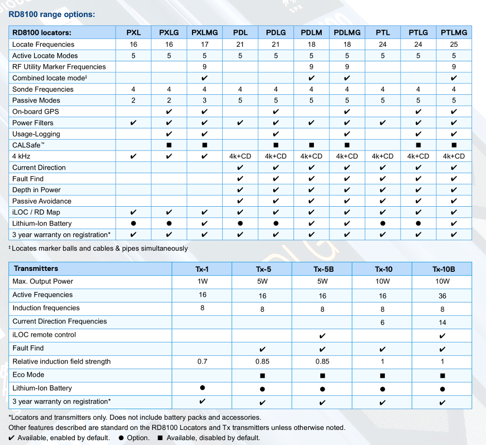 Radiodetection RD8100 Comparison Chart