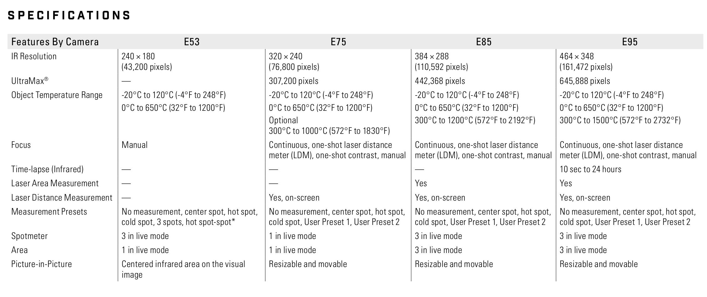 FLIR Exx-Series Comparison