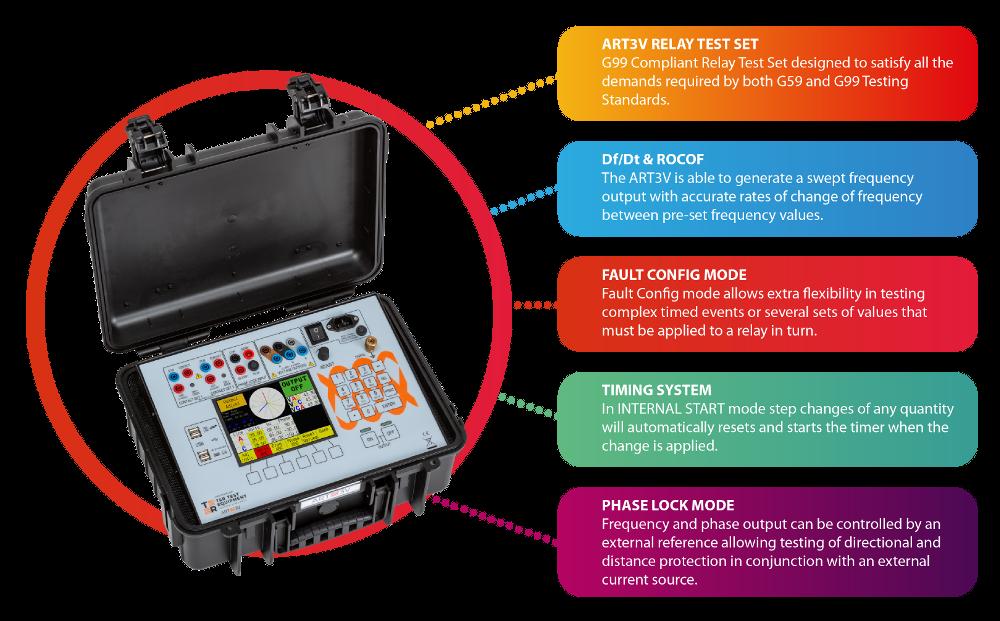 T & R Test Equipment ART3V Infographic
