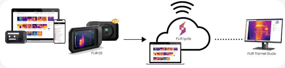 FLIR Ignite Cloud Services