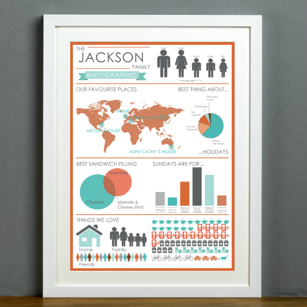 Family Infographic Personalised Print, Betsy Benn Designs £35.00
