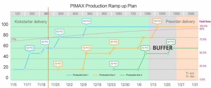 Image d'archive : planning des prévisions de production de la société Pimax pour 2018-2019.
