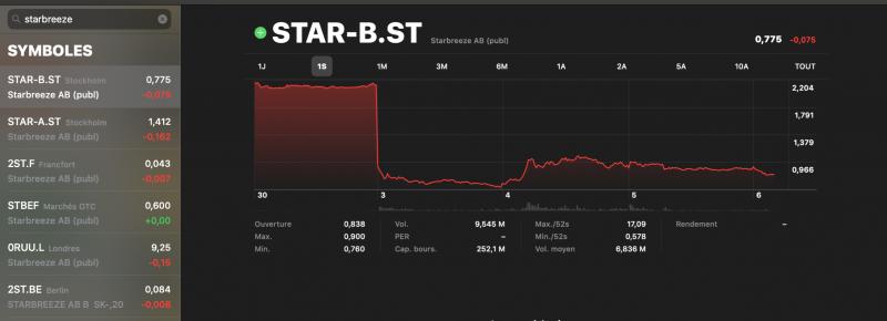 Starbreeze dans la tourmente : dévissage en bourse à -95,62% : démissions, perquisition, arrestation…  - 5