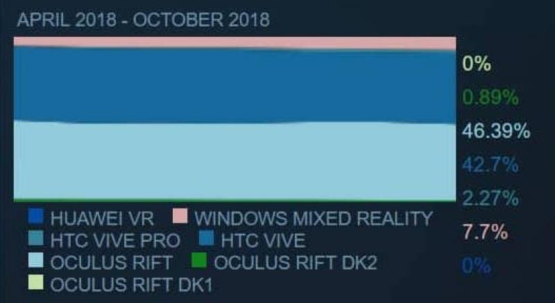 En octobre 2018, Vive et WMR ont maintenu leur cap face à Oculus.