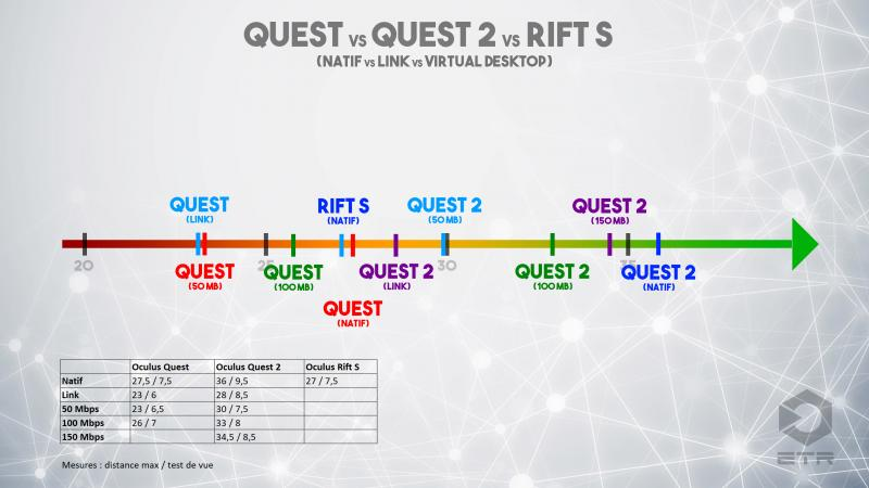 Oculus Quest 2 sur PC sans fil : Link vs Wifi 5 & 6 vs Rift S : résultats de test surprenants ! - 21