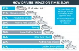 IAM Roadsmart, reaction time graphic