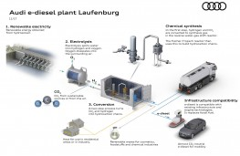 Audi e-diesel plant