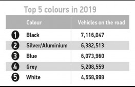 SMMT vehicle use data, 2019, colours