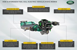 Land Rover fuel cell graphic, 2021