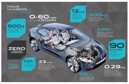 Jaguar I-PACE in numbers