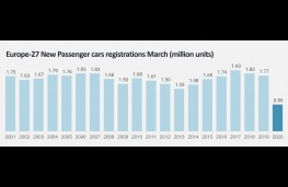 Jato car data, March 2020, European sales trend