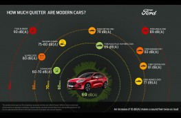 Ford car noise graphic