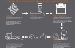 McLaren lightweight vehicle architecture, 2020, graphic