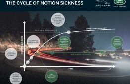Motion sickness, infographic