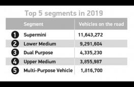 SMMT vehicle use data, 2019, segment