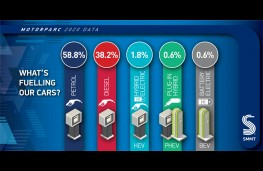SMMT Motorparc data 2021, graphic, fuel type