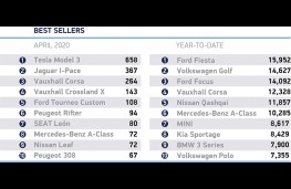 SMMT new car sales, April 2020, top selling models