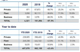 SMMT new car sales, April 2020, sales by sector