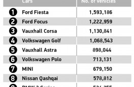 SMMT Motorparc data 2021, graphic, Top 10 cars