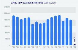 SMMT new car sales, April 2020, market trend