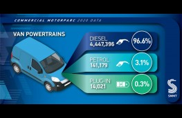 SMMT Motorparc data 2021, graphic, van power