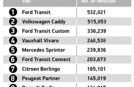 SMMT Motorparc data 2021, graphic, Top 10 vans