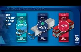 SMMT Motorparc data 2021, graphic, van sales