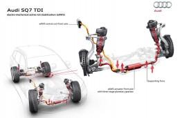 Audi SQ7, suspension stability graphic