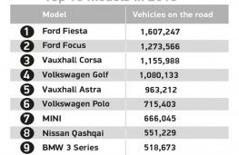 SMMT vehicle use data, 2019, Top 10 models