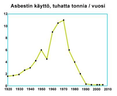 Asbestin käyttö Suomessa rakentaminen graafi