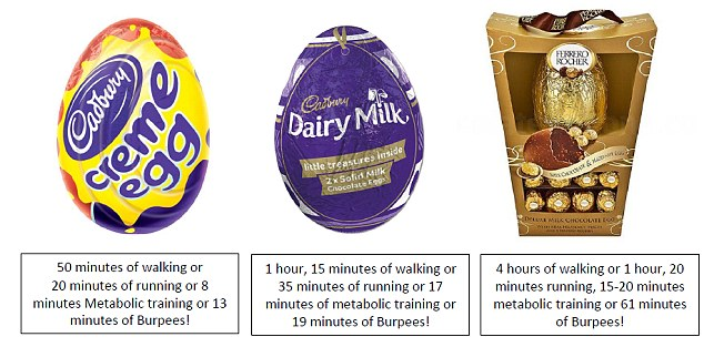 Hollow Chocolate Easter Egg Calories