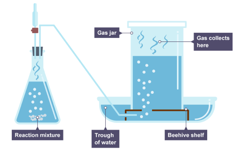 glowing splint test hydrogen peroxide