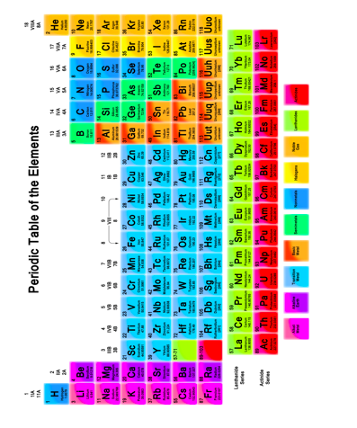 Examlearn all of the elements discovered to the present time are listed in the periodic table of the elements urtaz Choice Image