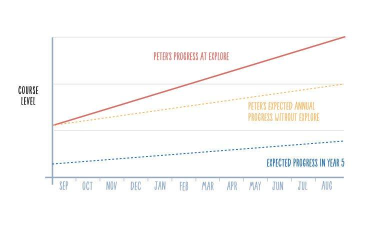 peters progress graph