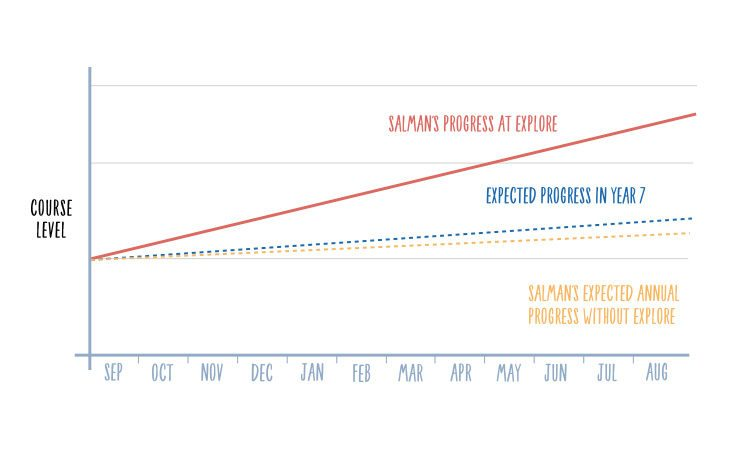 salmans progress graph