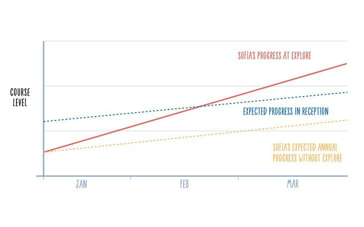 sofias progress graph