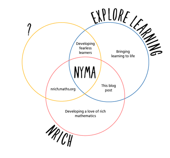 10 Years Of Explore Learning And Nrich Explore Learning