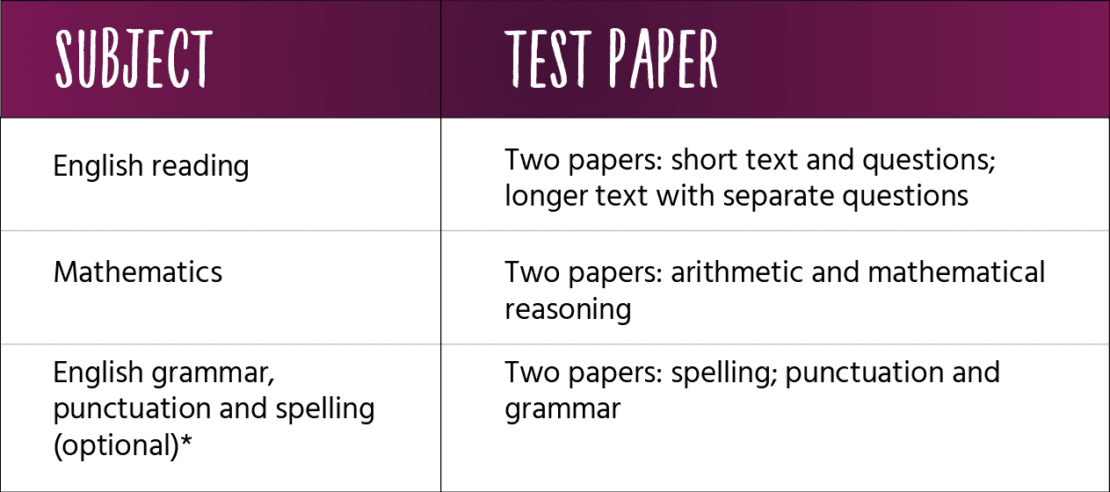 Key Stage 1 SATs papers