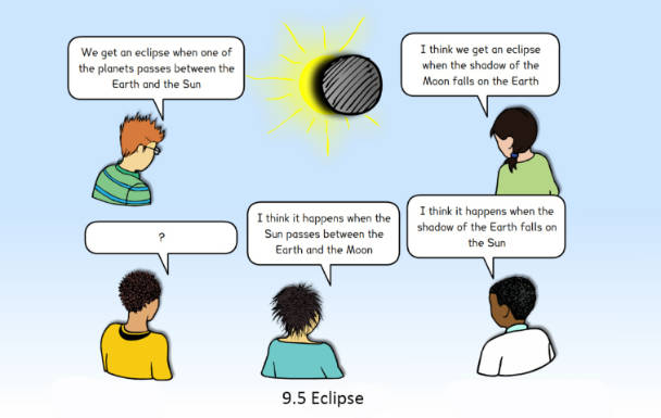 Image of a concept cartoon in which children share their observations about why eclipses occur